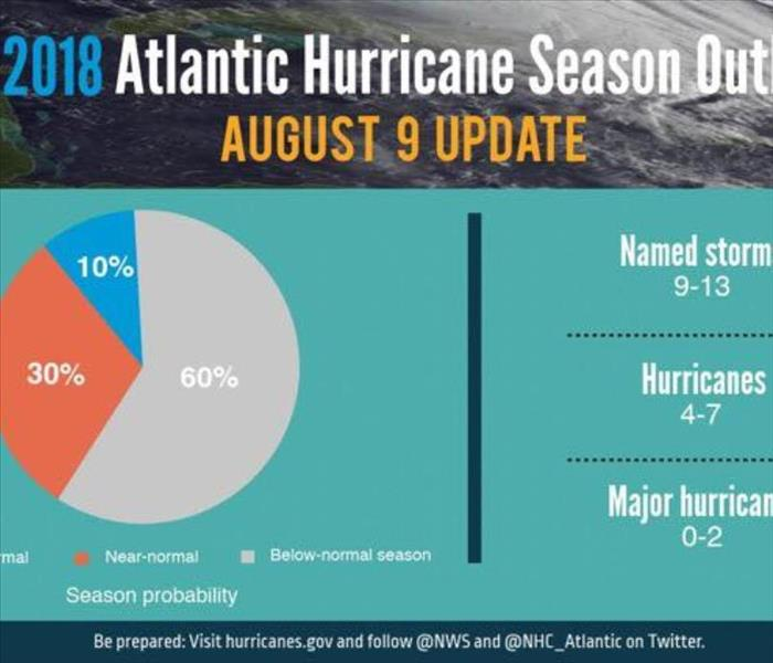 Storm update for the month of August
